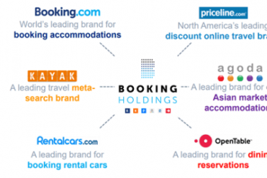 Booking Holdings achieves 14.1% earnings growth despite economic fears