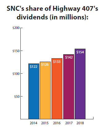 SNC ponders spinoffs to cut debt burden - TSI Wealth Network