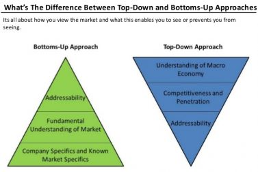 Here's everything you need to know about the differences between a top-down and bottom-up approach to investing